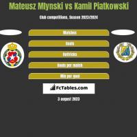 Mateusz Mlynski vs Kamil Piatkowski h2h player stats