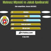 Mateusz Mlynski vs Jakub Apolinarski h2h player stats
