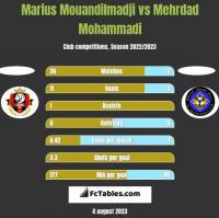 Marius Mouandilmadji vs Mehrdad Mohammadi h2h player stats