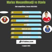 Marius Mouandilmadji vs Otavio h2h player stats