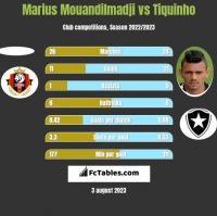 Marius Mouandilmadji vs Tiquinho h2h player stats