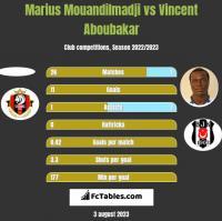Marius Mouandilmadji vs Vincent Aboubakar h2h player stats