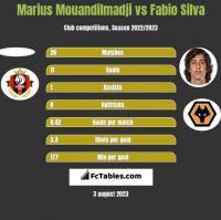 Marius Mouandilmadji vs Fabio Silva h2h player stats