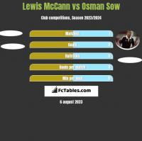 Lewis McCann vs Osman Sow h2h player stats