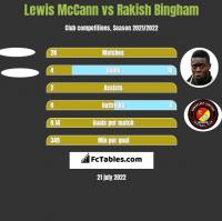 Lewis McCann vs Rakish Bingham h2h player stats