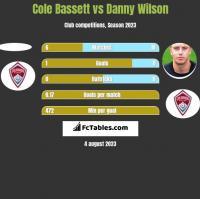 Cole Bassett vs Danny Wilson h2h player stats