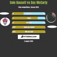 Cole Bassett vs Dax McCarty h2h player stats