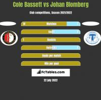 Cole Bassett vs Johan Blomberg h2h player stats