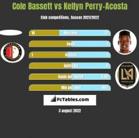 Cole Bassett vs Kellyn Perry-Acosta h2h player stats