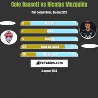 Cole Bassett vs Nicolas Mezquida h2h player stats