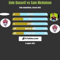 Cole Bassett vs Sam Nicholson h2h player stats