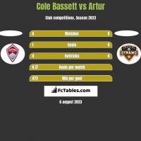 Cole Bassett vs Artur h2h player stats