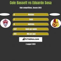 Cole Bassett vs Eduardo Sosa h2h player stats