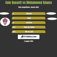 Cole Bassett vs Mohammed Adams h2h player stats