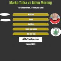 Marko Totka vs Adam Morong h2h player stats