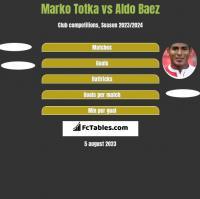 Marko Totka vs Aldo Baez h2h player stats