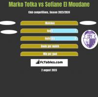 Marko Totka vs Sofiane El Moudane h2h player stats