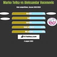 Marko Totka vs Aleksandar Vucenovic h2h player stats