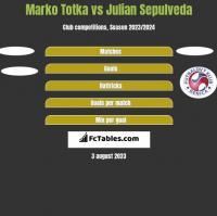 Marko Totka vs Julian Sepulveda h2h player stats