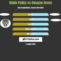 Robin Polley vs Dwayne Green h2h player stats