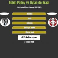 Robin Polley vs Dylan de Braal h2h player stats