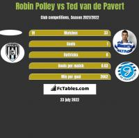 Robin Polley vs Ted van de Pavert h2h player stats