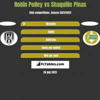 Robin Polley vs Shaquille Pinas h2h player stats