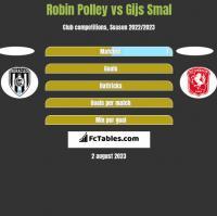 Robin Polley vs Gijs Smal h2h player stats