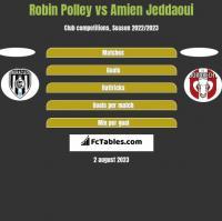 Robin Polley vs Amien Jeddaoui h2h player stats