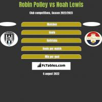Robin Polley vs Noah Lewis h2h player stats