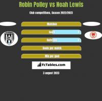 Robin Polley vs Noah Lewis h2h player stats