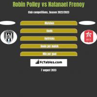 Robin Polley vs Natanael Frenoy h2h player stats