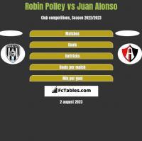 Robin Polley vs Juan Alonso h2h player stats