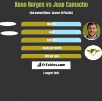 Nuno Borges vs Joao Camacho h2h player stats