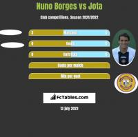Nuno Borges vs Jota h2h player stats