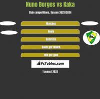 Nuno Borges vs Kaka h2h player stats