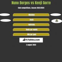 Nuno Borges vs Kenji Gorre h2h player stats