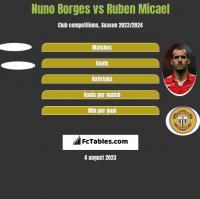 Nuno Borges vs Ruben Micael h2h player stats