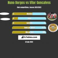Nuno Borges vs Vitor Goncalves h2h player stats