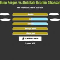 Nuno Borges vs Abdullahi Ibrahim Alhassan h2h player stats