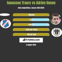 Gaoussou Traore vs Adrien Hunou h2h player stats