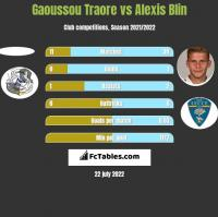Gaoussou Traore vs Alexis Blin h2h player stats