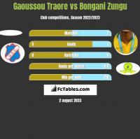 Gaoussou Traore vs Bongani Zungu h2h player stats