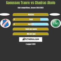 Gaoussou Traore vs Chadrac Akolo h2h player stats