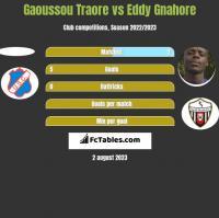 Gaoussou Traore vs Eddy Gnahore h2h player stats