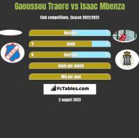 Gaoussou Traore vs Isaac Mbenza h2h player stats