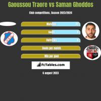 Gaoussou Traore vs Saman Ghoddos h2h player stats