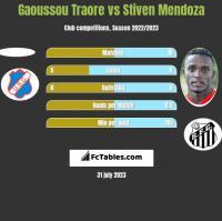 Gaoussou Traore vs Stiven Mendoza h2h player stats