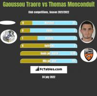 Gaoussou Traore vs Thomas Monconduit h2h player stats
