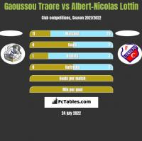 Gaoussou Traore vs Albert-Nicolas Lottin h2h player stats